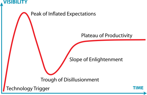 1200px-gartner_hype_cycle-svg